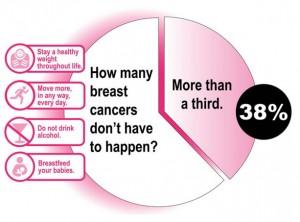 preventable-chart